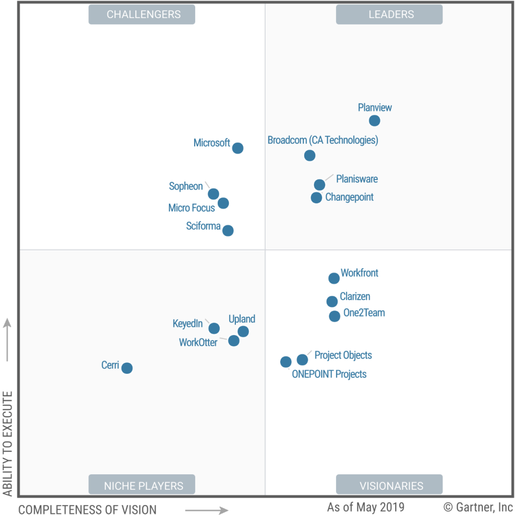 Forrester WaveTM for PPM Software (Forrester 2012) | Download ...